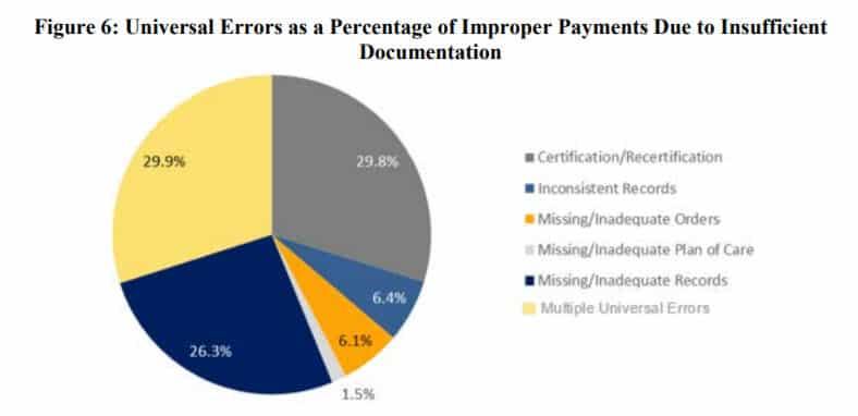 Insufficient Documentation Pie Chart